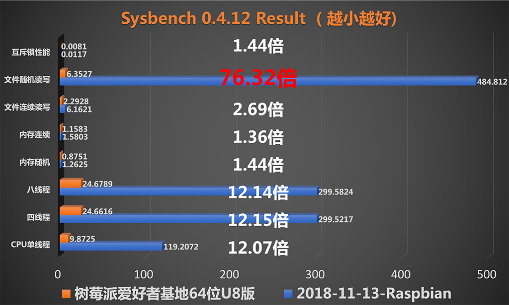 sysbench